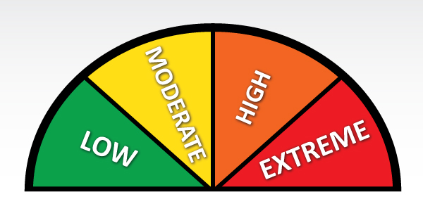 Fire rating guide